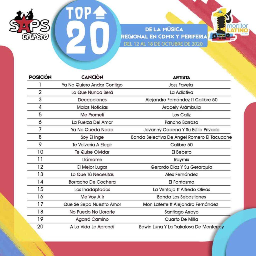 TOP 20 CDMX Y PERIFERIA monitorLATINO