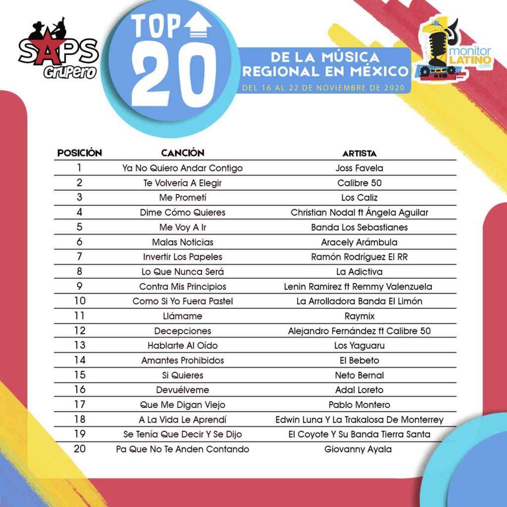 TOP 20 MÉXICO monitorLATINO LISTA